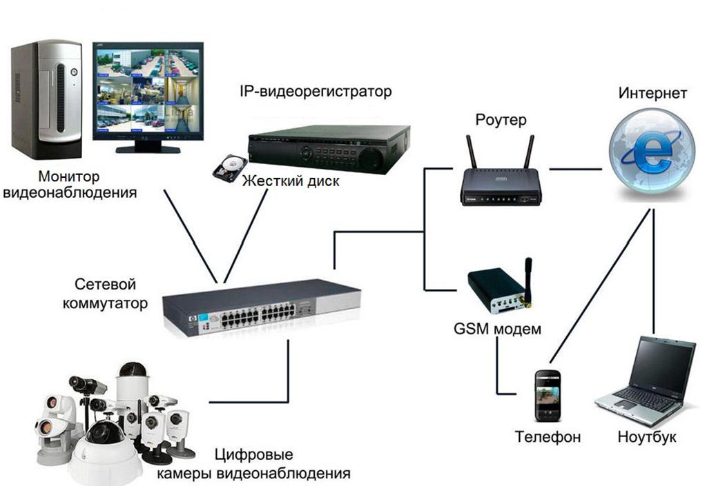Схема установки видеонаблюдения
